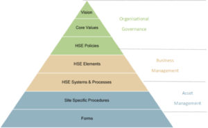 HSEMS Hierarchy Pyramid