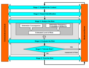HSE Risk Assessment Process (Adapted from AS/NZS 4360:1999)